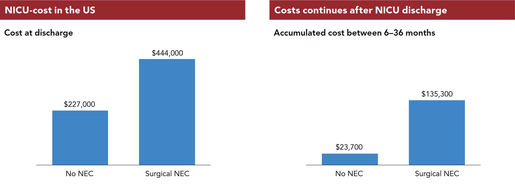 NEC costs